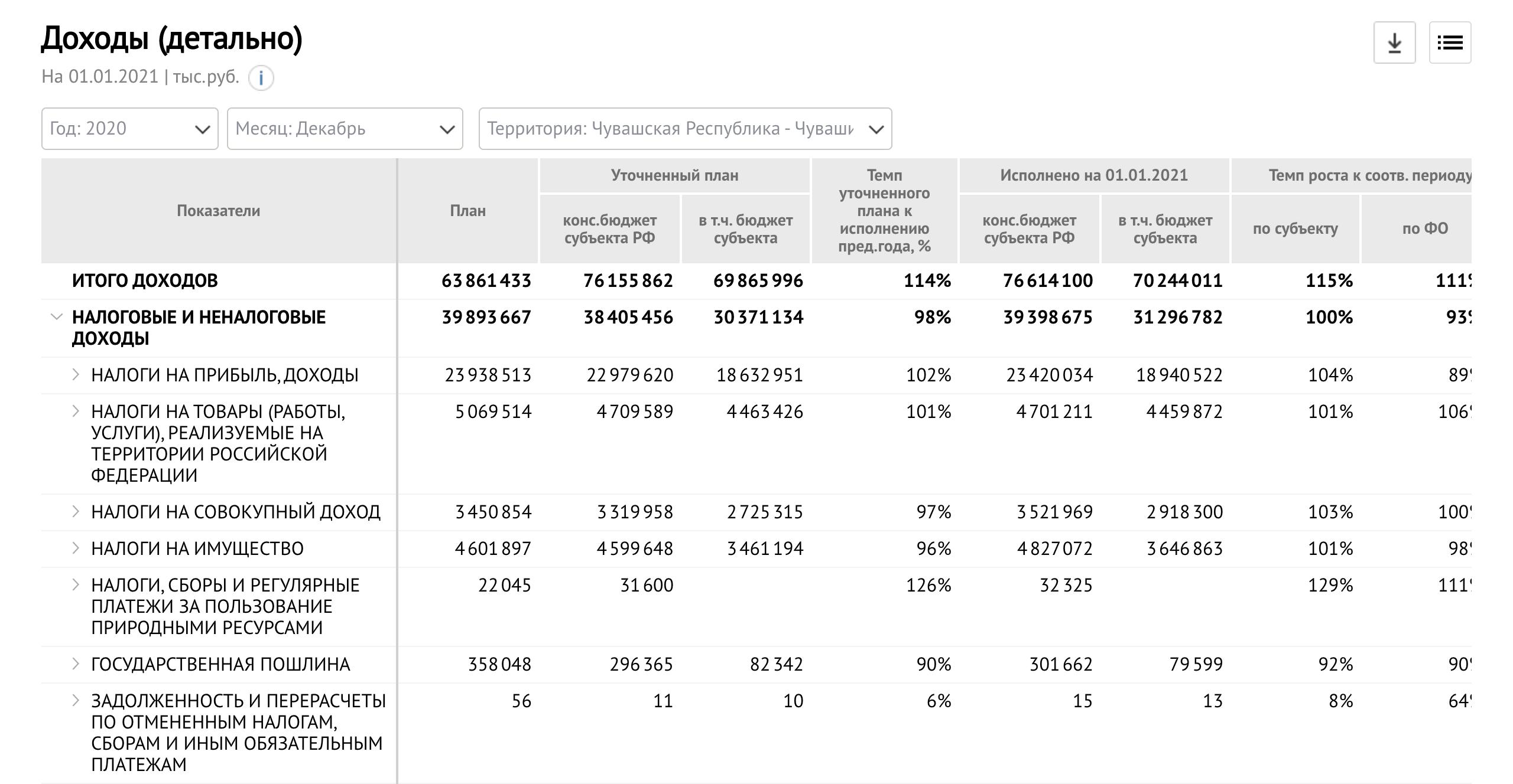 revenues details