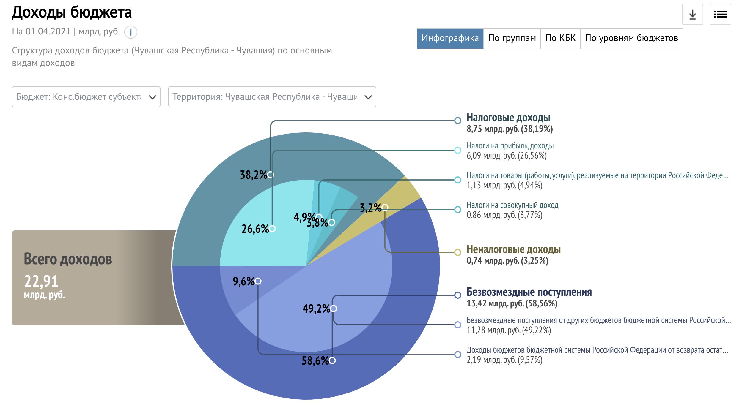 revenues structure